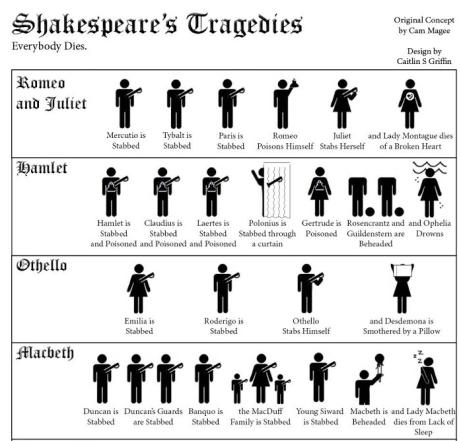 shakespear's tragedies